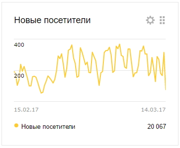 Новые посетители сайта ingruz.ru