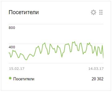 Посетители сайта ingruz.ru