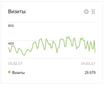 Визиты посещения сайта ingruz.ru